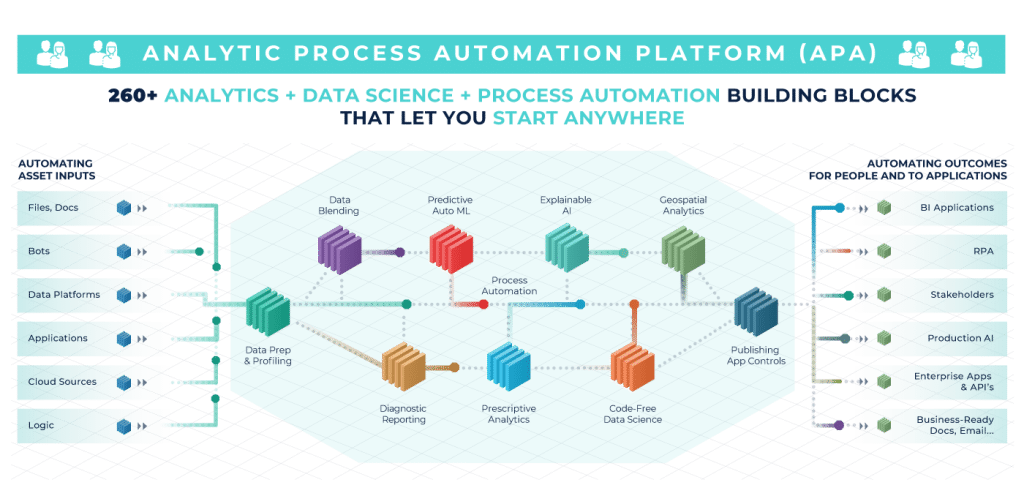 Alteryx Analytic Process Automation APA